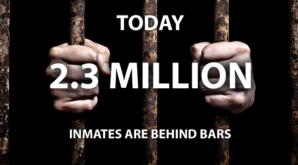 today 2.3 million inmates are behind bars